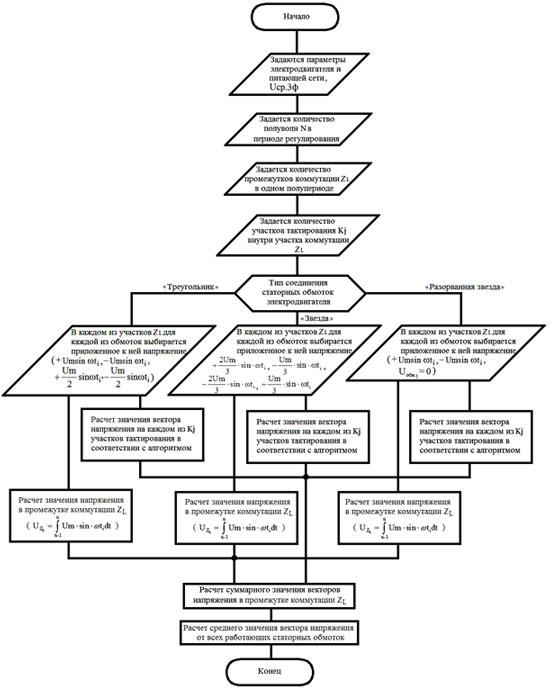 1 - Обобщенная блок-схема